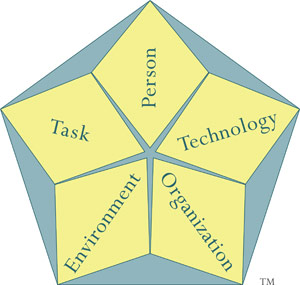 Work Systems Model